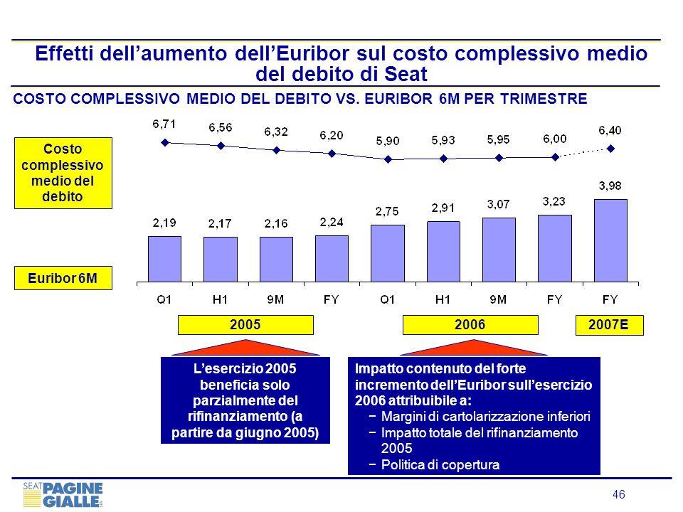 46 Effetti dellaumento dellEuribor sul costo complessivo medio del debito di Seat COSTO COMPLESSIVO MEDIO DEL DEBITO VS. EURIBOR 6M PER TRIMESTRE 2006