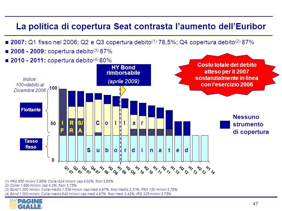 47 La politica di copertura Seat contrasta laumento dellEuribor 2007: Q1 fisso nel 2006; Q2 e Q3 copertura debito (1) 78,5%; Q4 copertura debito (2) 8