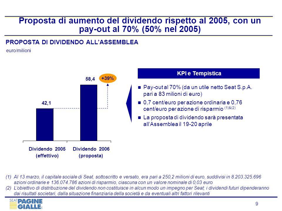 9 Proposta di aumento del dividendo rispetto al 2005, con un pay-out al 70% (50% nel 2005) PROPOSTA DI DIVIDENDO ALLASSEMBLEA KPI e Tempistica Pay-out