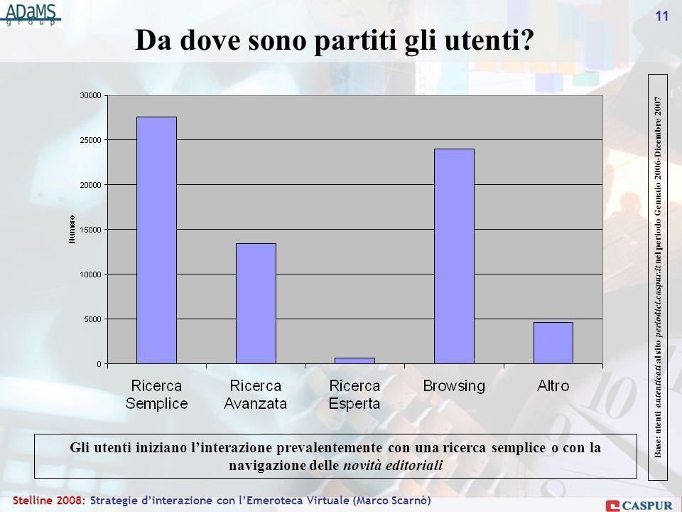 11 Stelline 2008: Strategie dinterazione con lEmeroteca Virtuale (Marco Scarnò) Da dove sono partiti gli utenti.