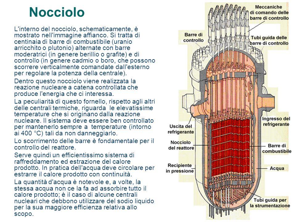 Nocciolo L'interno del nocciolo, schematicamente, è mostrato nell'immagine affianco. Si tratta di centinaia di barre di combustibile (uranio arricchit