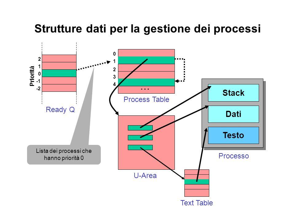 Strutture dati per la gestione dei processi 1 0 2 3 4 … Process Table U-Area Testo Dati Stack Processo Text Table Lista dei processi che hanno priorità 0 0 1 2 -2 Ready Q Priorità