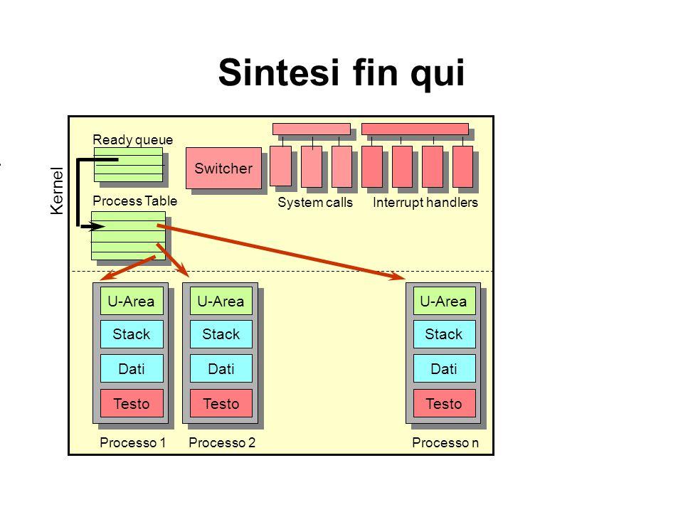 Kernel Sintesi fin qui Processo 2 Testo Dati Stack U-Area Processo n Testo Dati Stack U-Area Processo 1 Testo Dati Stack U-Area Process Table Ready queue Switcher Interrupt handlersSystem calls