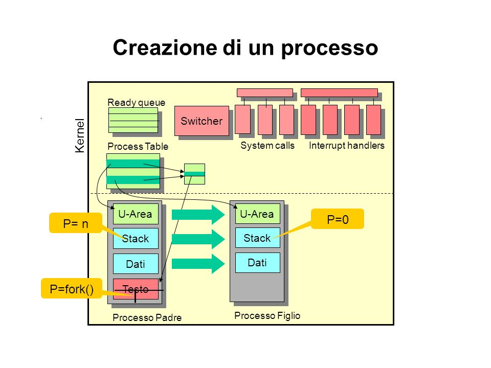 Kernel Creazione di un processo Processo Padre Testo Dati Stack U-Area Process Table Ready queue Switcher Interrupt handlersSystem calls Processo Figl