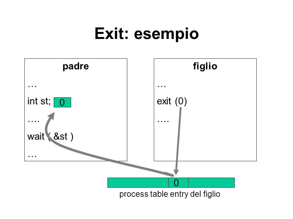 Exit: esempio padre … int st; …. wait ( &st ) … figlio … exit (0) …. 0 0 process table entry del figlio