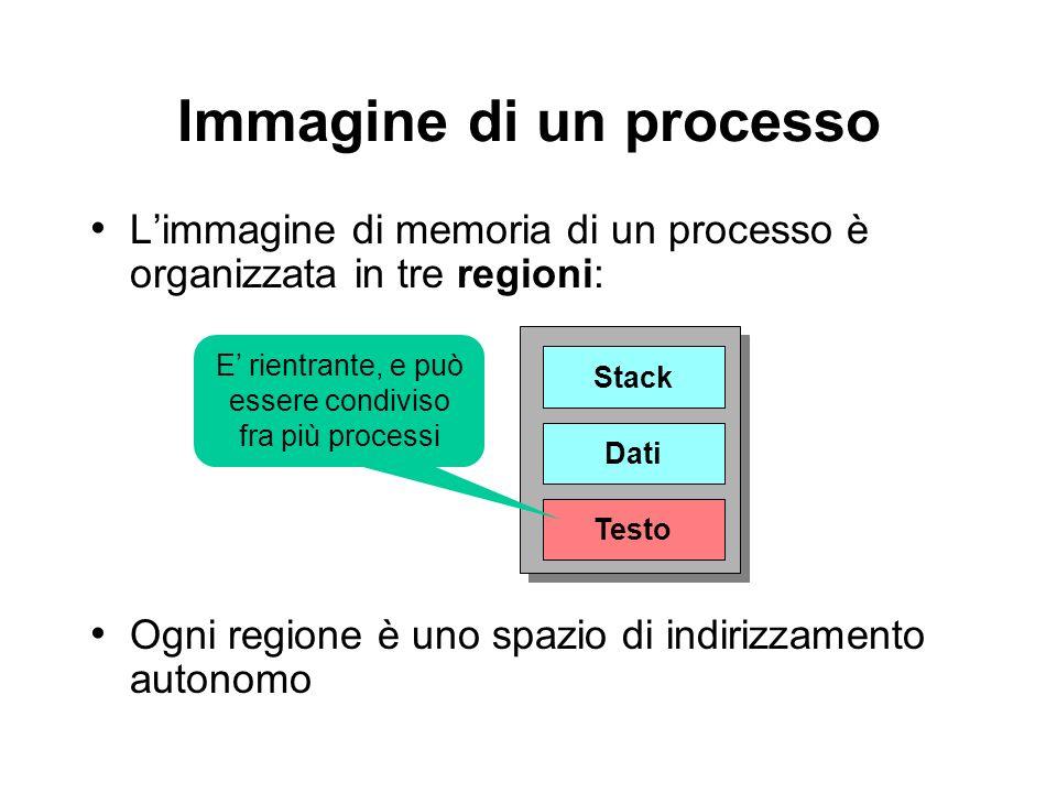 Immagine di un processo Limmagine di memoria di un processo è organizzata in tre regioni: Testo Dati Stack E rientrante, e può essere condiviso fra più processi Ogni regione è uno spazio di indirizzamento autonomo