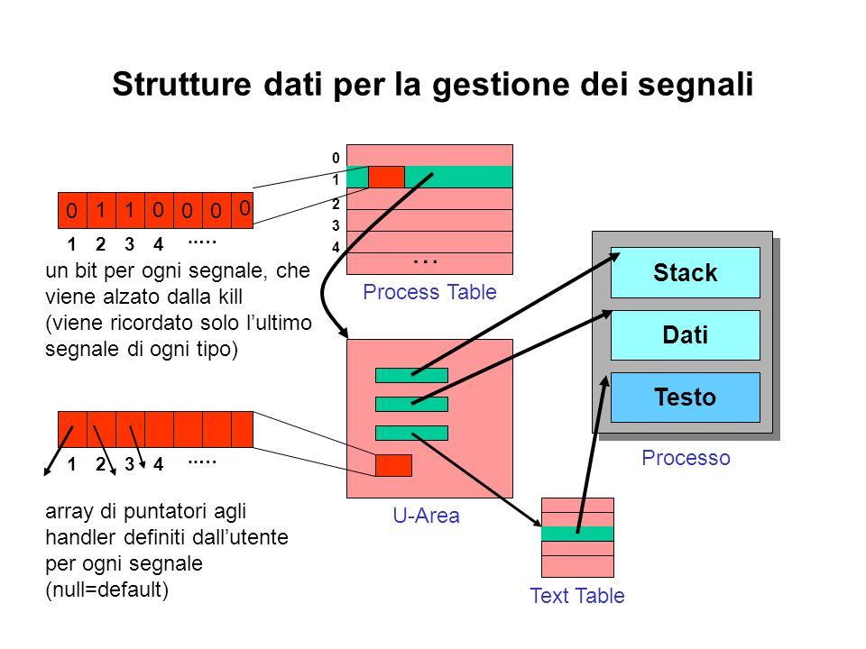 Strutture dati per la gestione dei segnali 1 0 2 3 4 … Process Table U-Area Testo Dati Stack Processo Text Table 1234..… un bit per ogni segnale, che viene alzato dalla kill (viene ricordato solo lultimo segnale di ogni tipo) 0 110 0 00 1234..… array di puntatori agli handler definiti dallutente per ogni segnale (null=default)