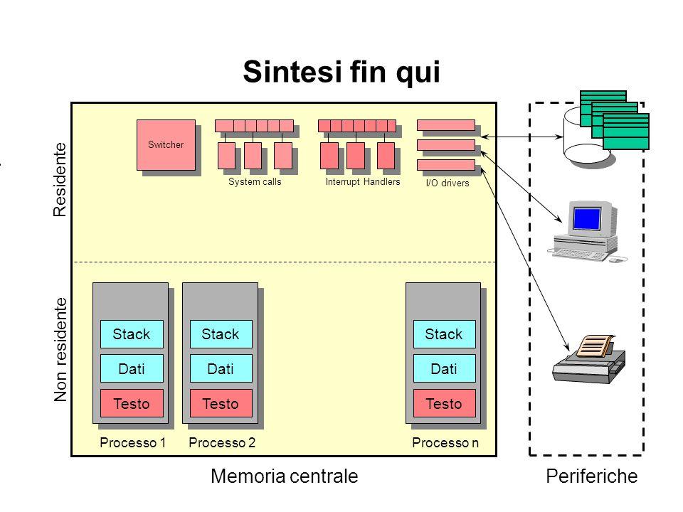 Sintesi fin qui Residente Non residente Memoria centralePeriferiche Switcher System calls Interrupt Handlers I/O drivers Processo 2 Testo Dati Stack Processo n Testo Dati Stack Processo 1 Testo Dati Stack