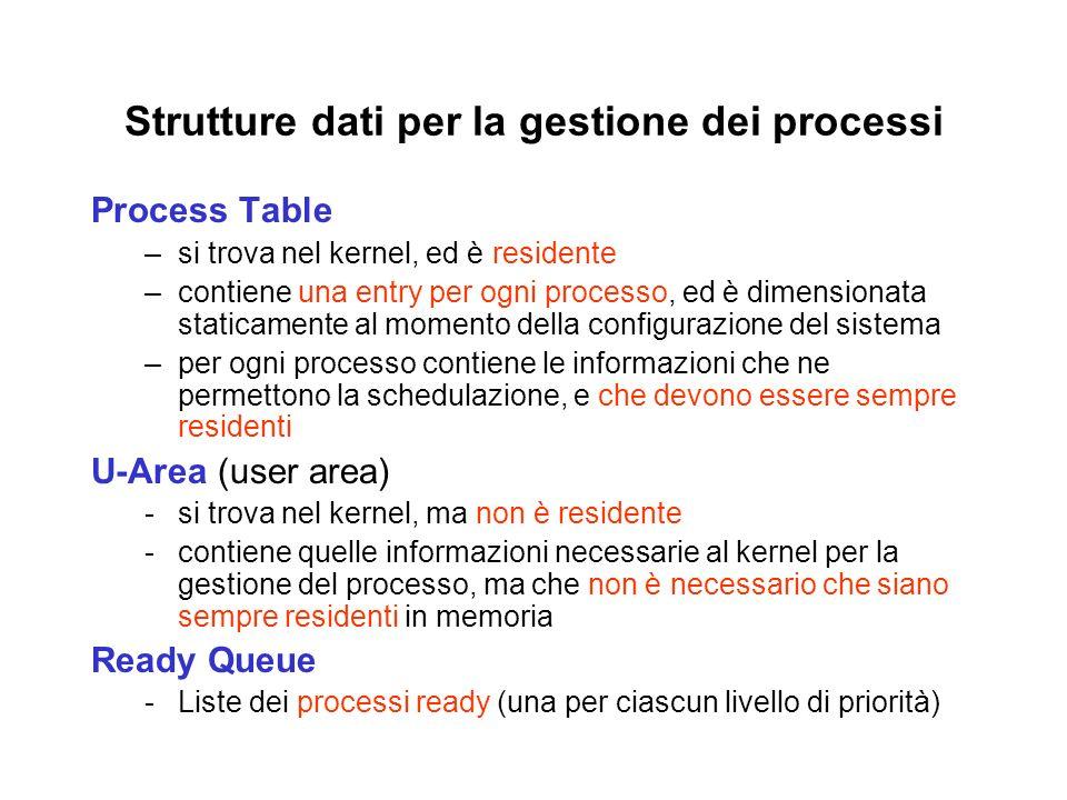 Strutture dati per la gestione dei processi Process Table –si trova nel kernel, ed è residente –contiene una entry per ogni processo, ed è dimensionat