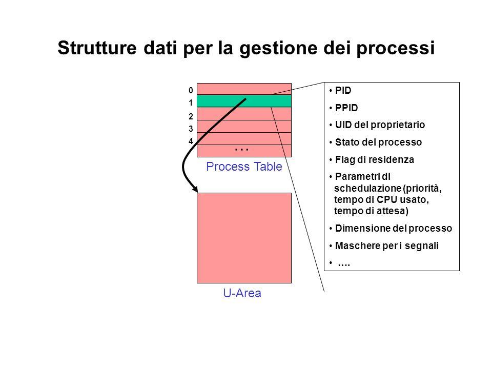 Strutture dati per la gestione dei processi Process Table 1 0 2 3 4 … U-Area PID PPID UID del proprietario Stato del processo Flag di residenza Parametri di schedulazione (priorità, tempo di CPU usato, tempo di attesa) Dimensione del processo Maschere per i segnali ….