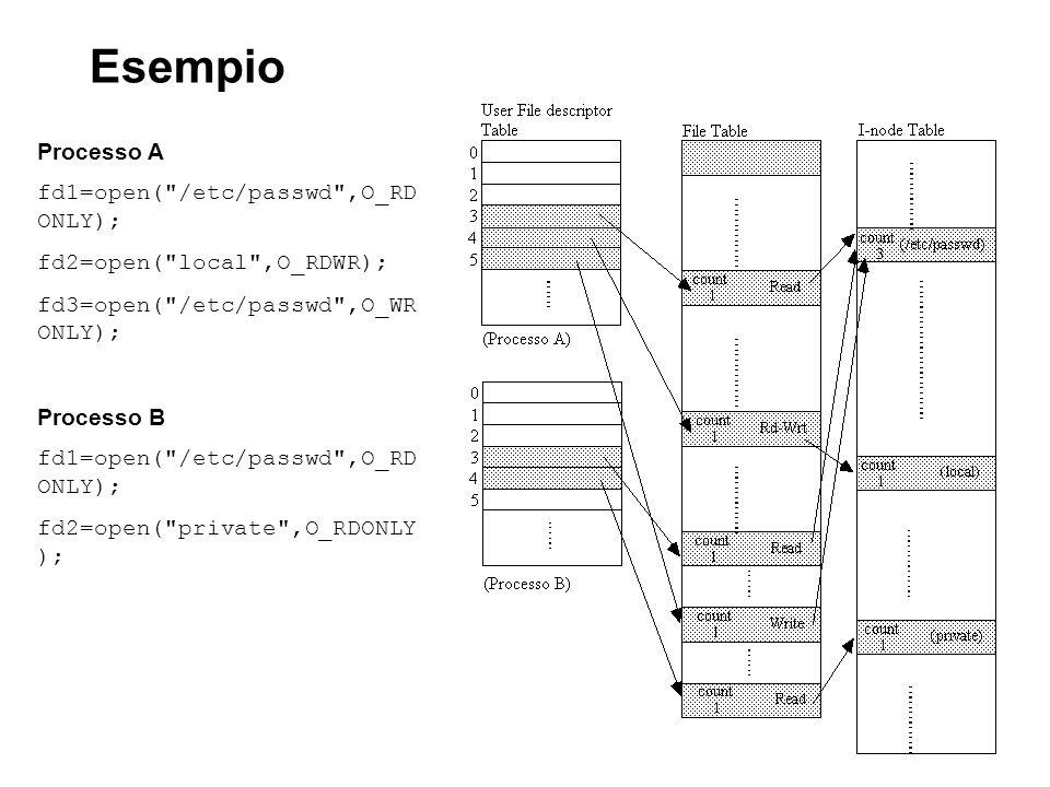 Esempio Processo A fd1=open( /etc/passwd ,O_RD ONLY); fd2=open( local ,O_RDWR); fd3=open( /etc/passwd ,O_WR ONLY); Processo B fd1=open( /etc/passwd ,O_RD ONLY); fd2=open( private ,O_RDONLY );