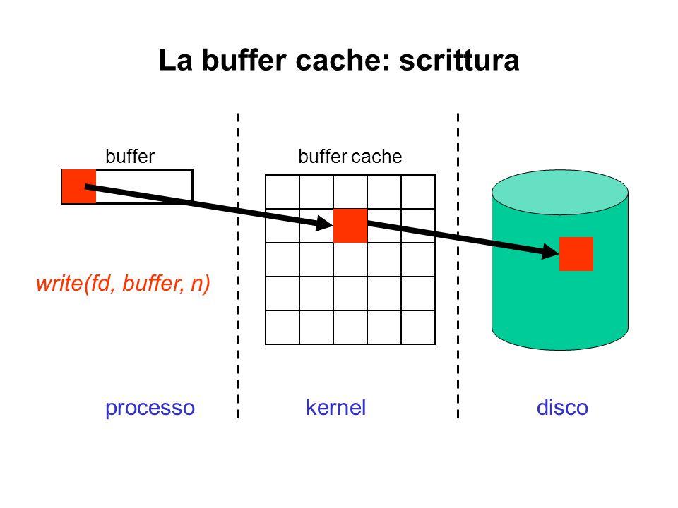 La buffer cache: scrittura kernelprocessodisco buffer cachebuffer write(fd, buffer, n)