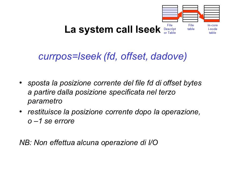 La system call lseek currpos=lseek (fd, offset, dadove) sposta la posizione corrente del file fd di offset bytes a partire dalla posizione specificata nel terzo parametro restituisce la posizione corrente dopo la operazione, o –1 se errore NB: Non effettua alcuna operazione di I/O File Descript or Table File table in-core i-node table