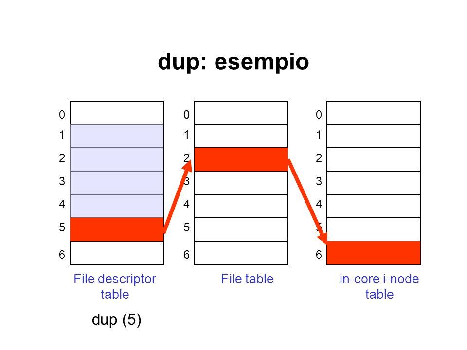 dup: esempio 0 1 2 3 4 5 6 File descriptor table 0 1 2 3 4 5 6 File table 0 1 2 3 4 5 6 in-core i-node table dup (5)