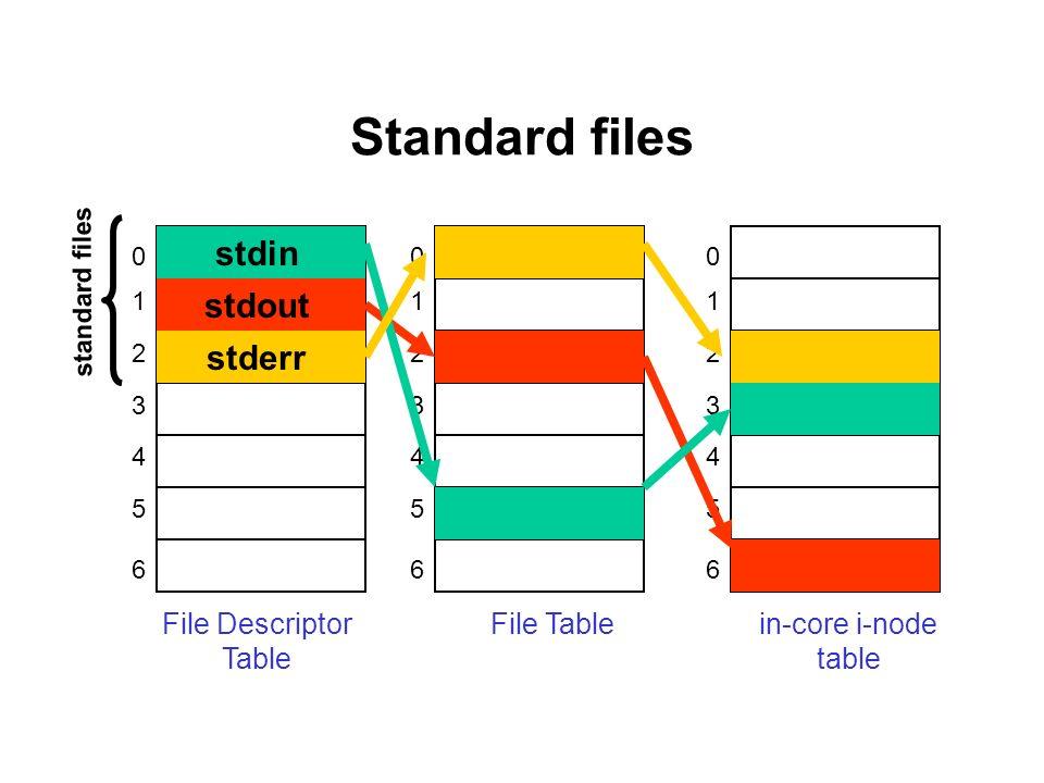 Standard files 0 1 2 3 4 5 6 File Descriptor Table 0 1 2 3 4 5 6 File Table 0 1 2 3 4 5 6 in-core i-node table stdin stdout stderr standard files