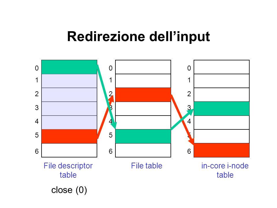 Redirezione dellinput 0 1 2 3 4 5 6 File descriptor table 0 1 2 3 4 5 6 File table 0 1 2 3 4 5 6 in-core i-node table close (0)