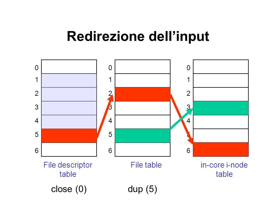 Redirezione dellinput 0 1 2 3 4 5 6 File descriptor table 0 1 2 3 4 5 6 File table 0 1 2 3 4 5 6 in-core i-node table dup (5)close (0)
