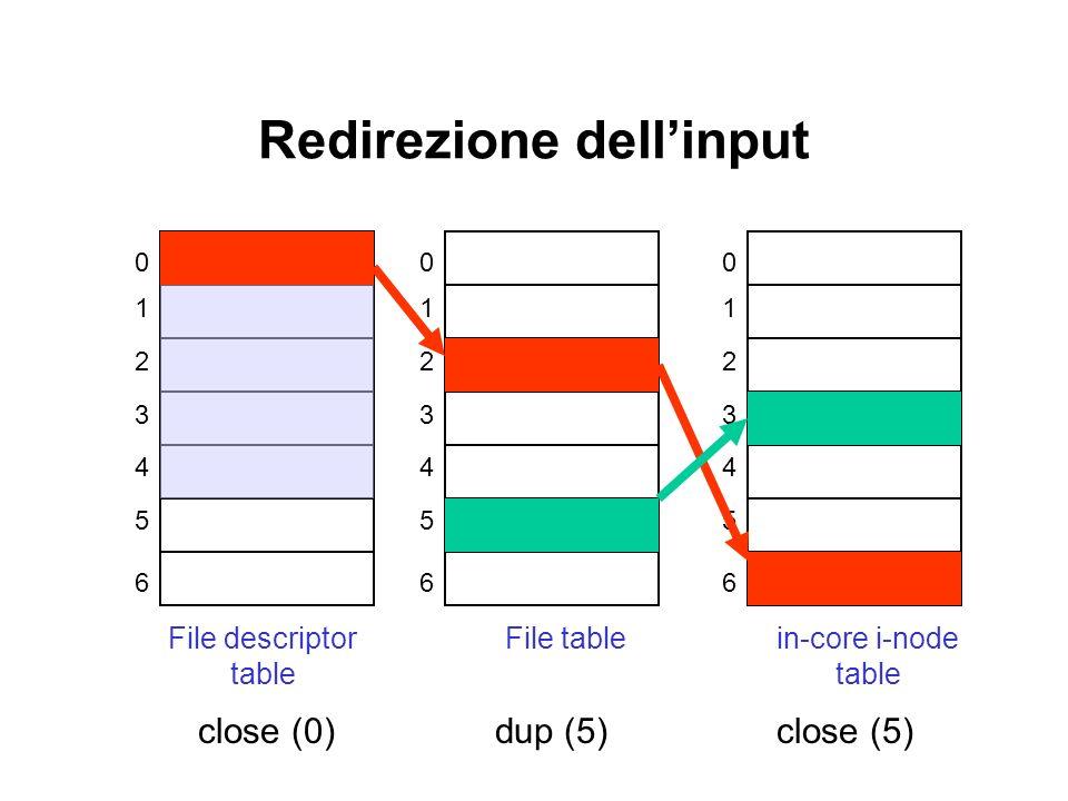 Redirezione dellinput 0 1 2 3 4 5 6 File descriptor table 0 1 2 3 4 5 6 File table 0 1 2 3 4 5 6 in-core i-node table dup (5)close (0)close (5)