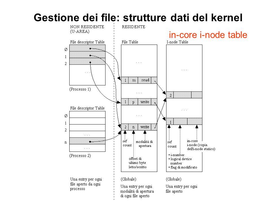 Gestione dei file: strutture dati del kernel in-core i-node table