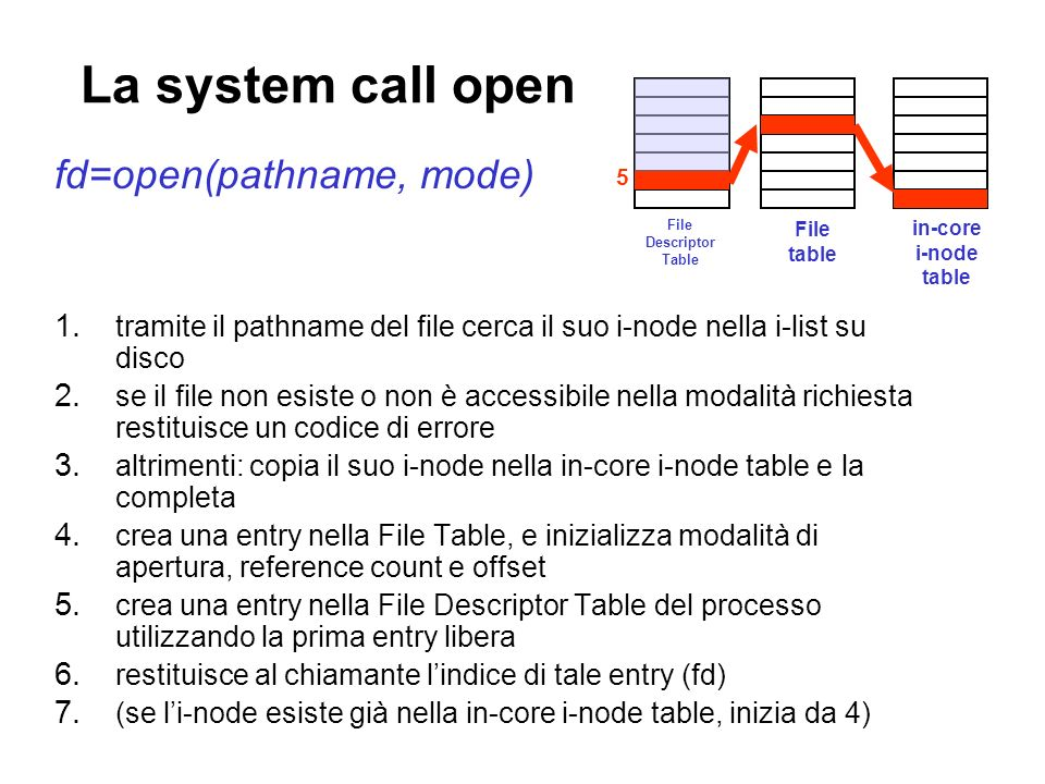 La system call open fd=open(pathname, mode) 1.