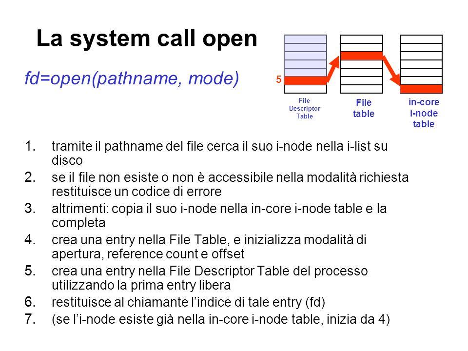 La system call open fd=open(pathname, mode) 1. tramite il pathname del file cerca il suo i-node nella i-list su disco 2. se il file non esiste o non è