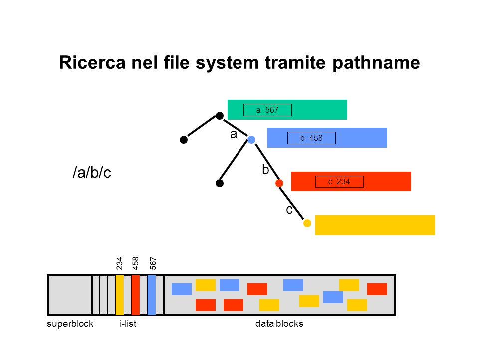 Ricerca nel file system tramite pathname 234 a 567 b 458 c 234 a b c 567458 i-listdata blockssuperblock /a/b/c