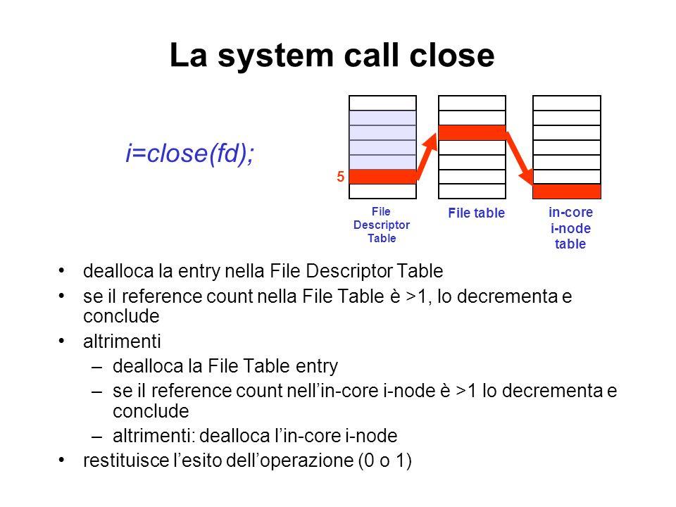 La system call close i=close(fd); dealloca la entry nella File Descriptor Table se il reference count nella File Table è >1, lo decrementa e conclude altrimenti –dealloca la File Table entry –se il reference count nellin-core i-node è >1 lo decrementa e conclude –altrimenti: dealloca lin-core i-node restituisce lesito delloperazione (0 o 1) File Descriptor Table File table in-core i-node table 5