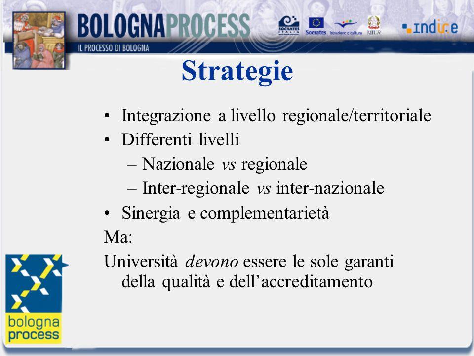 Strategie Integrazione a livello regionale/territoriale Differenti livelli –Nazionale vs regionale –Inter-regionale vs inter-nazionale Sinergia e comp