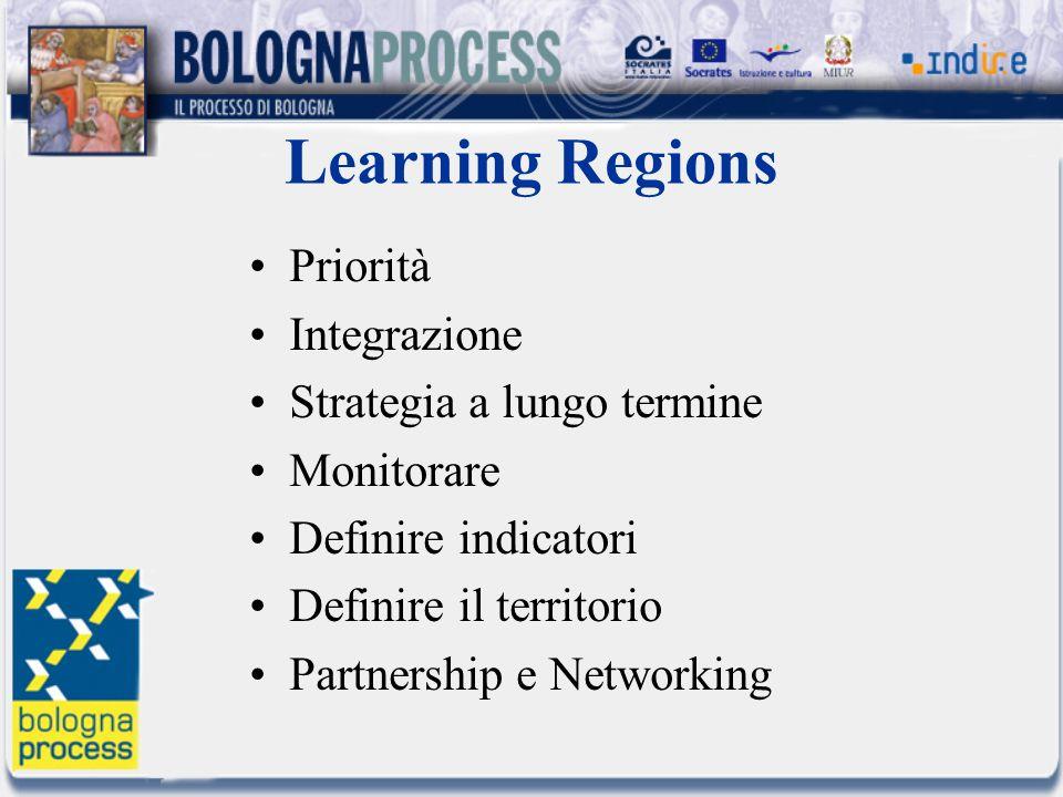 Learning Regions Priorità Integrazione Strategia a lungo termine Monitorare Definire indicatori Definire il territorio Partnership e Networking