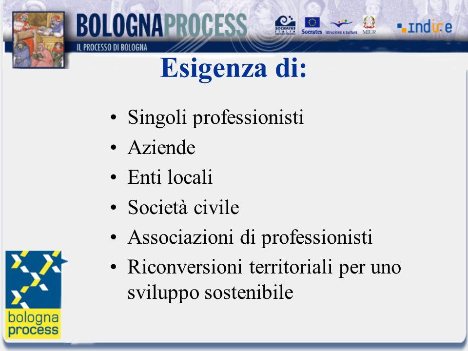 Esigenza di: Singoli professionisti Aziende Enti locali Società civile Associazioni di professionisti Riconversioni territoriali per uno sviluppo sostenibile