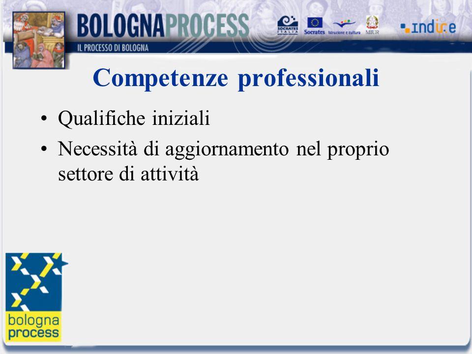Competenze professionali Qualifiche iniziali Necessità di aggiornamento nel proprio settore di attività