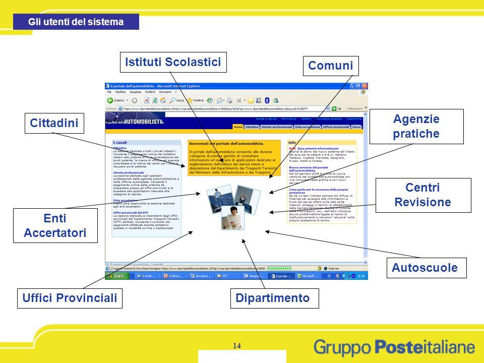 giammariam@posteitaliane.it14 Agenzie pratiche Cittadini Comuni Uffici ProvincialiDipartimento Centri Revisione Autoscuole Istituti Scolastici Enti Ac