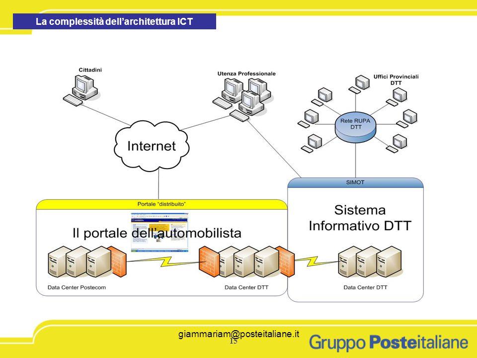giammariam@posteitaliane.it15 giammariam@posteitaliane.it La complessità dellarchitettura ICT