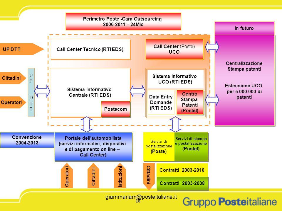 giammariam@posteitaliane.it16 giammariam@posteitaliane.it Call Center Tecnico (RTI EDS) Sistema Informativo Centrale (RTI EDS) Sistema Informativo Cen