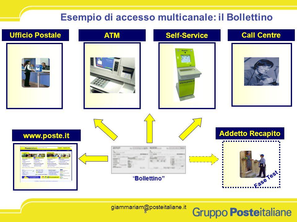giammariam@posteitaliane.it8 8 Ufficio PostaleCall Centre www.poste.it ATM Addetto Recapito BollettinoBollettino Fase Test Fase Test Esempio di access