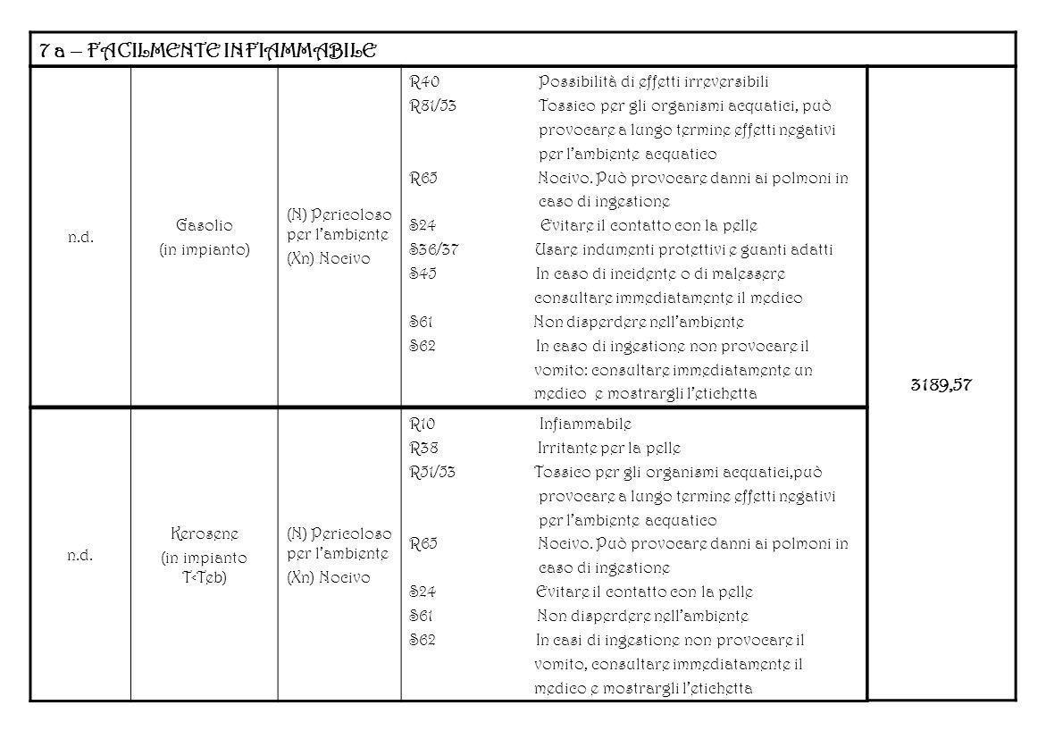 7 a – FACILMENTE INFIAMMABILE n.d. Gasolio (in impianto) (N) Pericoloso per lambiente (Xn) Nocivo R40 Possibilità di effetti irreversibili R81/53 Toss