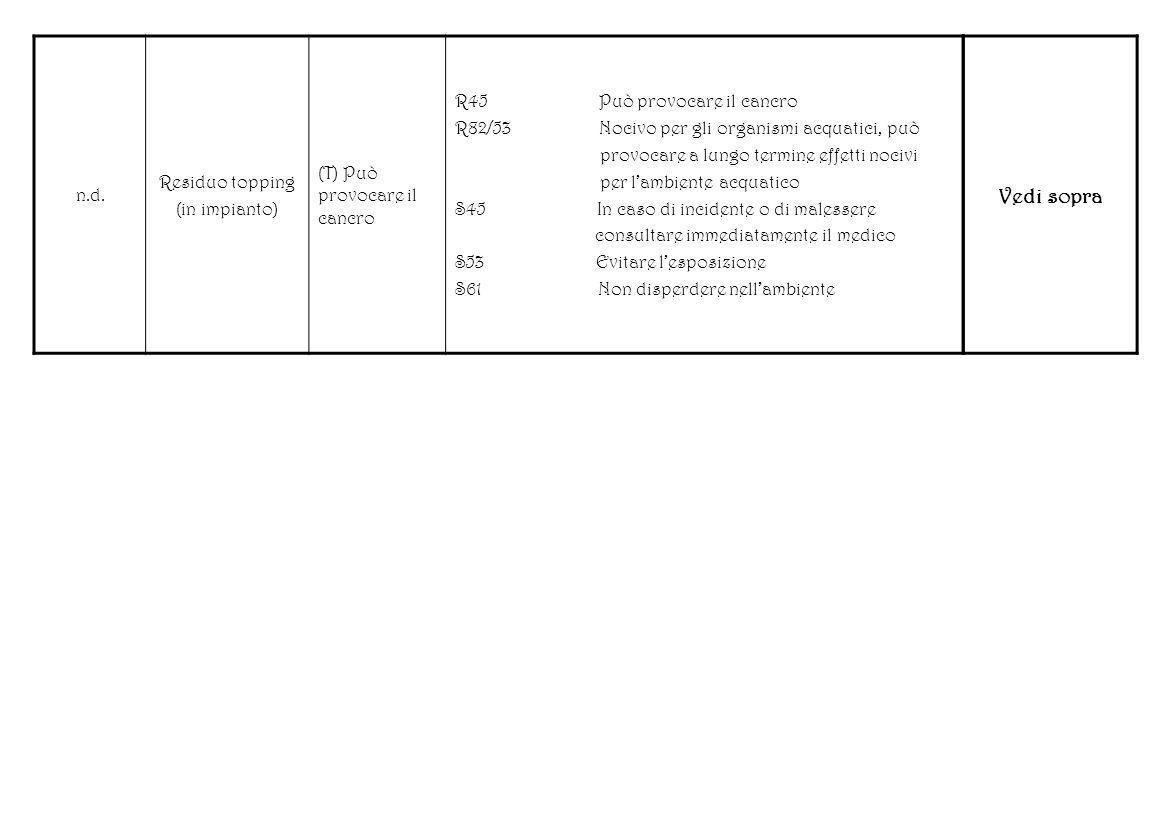 n.d. Residuo topping (in impianto) (T) Può provocare il cancro R45 Può provocare il cancro R82/53 Nocivo per gli organismi acquatici, può provocare a