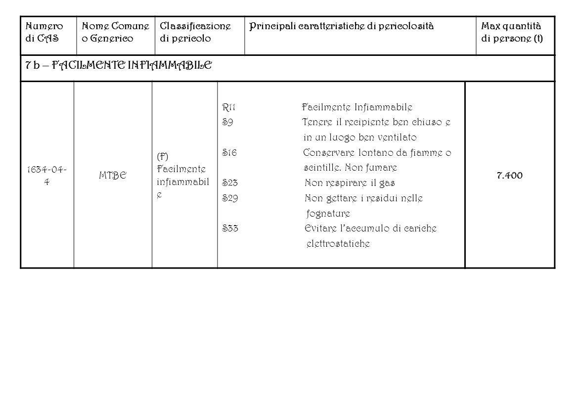 Numero di CAS Nome Comune o Generico Classificazione di pericolo Principali caratteristiche di pericolositàMax quantità di persone (t) 7 b – FACILMENT