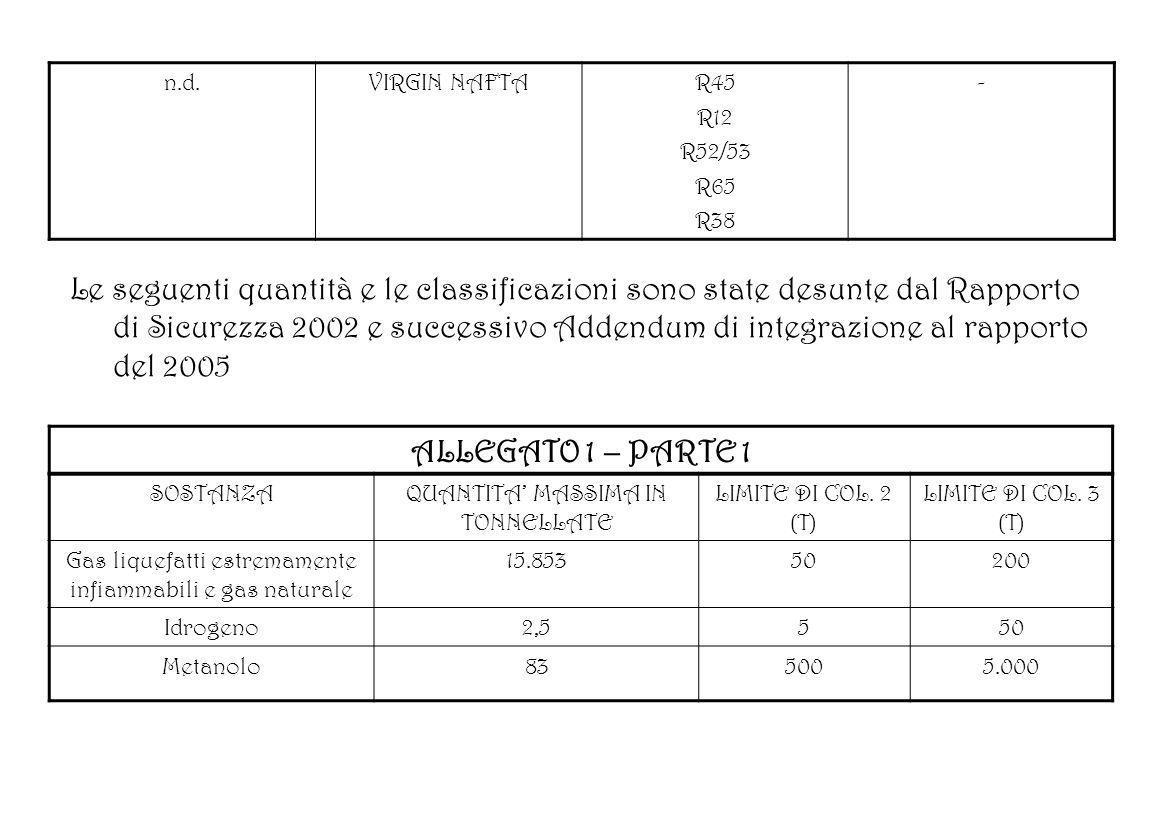 n.d.VIRGIN NAFTAR45 R12 R52/53 R65 R38 - Le seguenti quantità e le classificazioni sono state desunte dal Rapporto di Sicurezza 2002 e successivo Adde