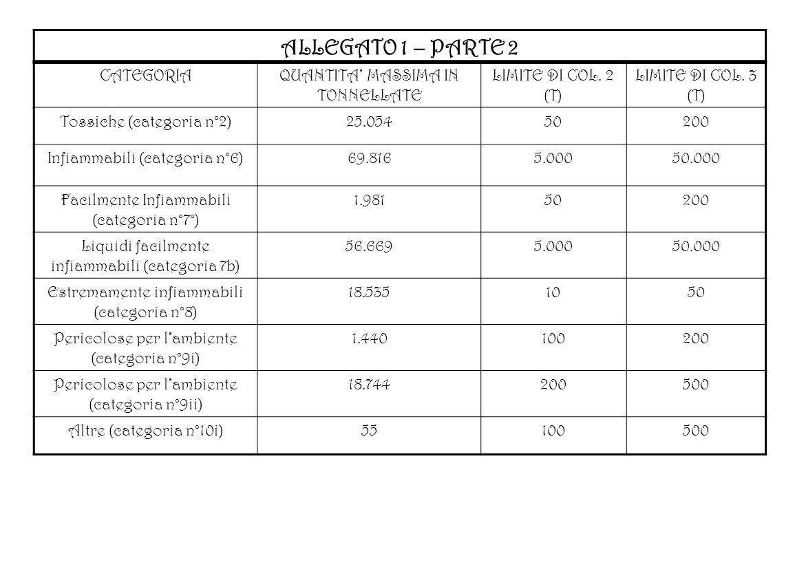 ALLEGATO 1 – PARTE 2 CATEGORIAQUANTITA MASSIMA IN TONNELLATE LIMITE DI COL. 2 (T) LIMITE DI COL. 3 (T) Tossiche (categoria n°2)25.05450200 Infiammabil