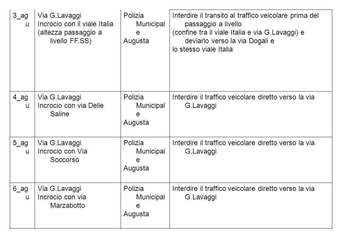 3_ag u Via G.Lavaggi Incrocio con il viale Italia (altezza passaggio a livello FF.SS) Polizia Municipal e Augusta Interdire il transito al traffico ve