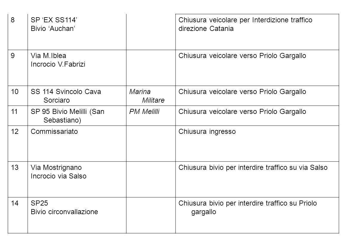 8SP EX SS114 Bivio Auchan Chiusura veicolare per Interdizione traffico direzione Catania 9Via M.Iblea Incrocio V.Fabrizi Chiusura veicolare verso Prio