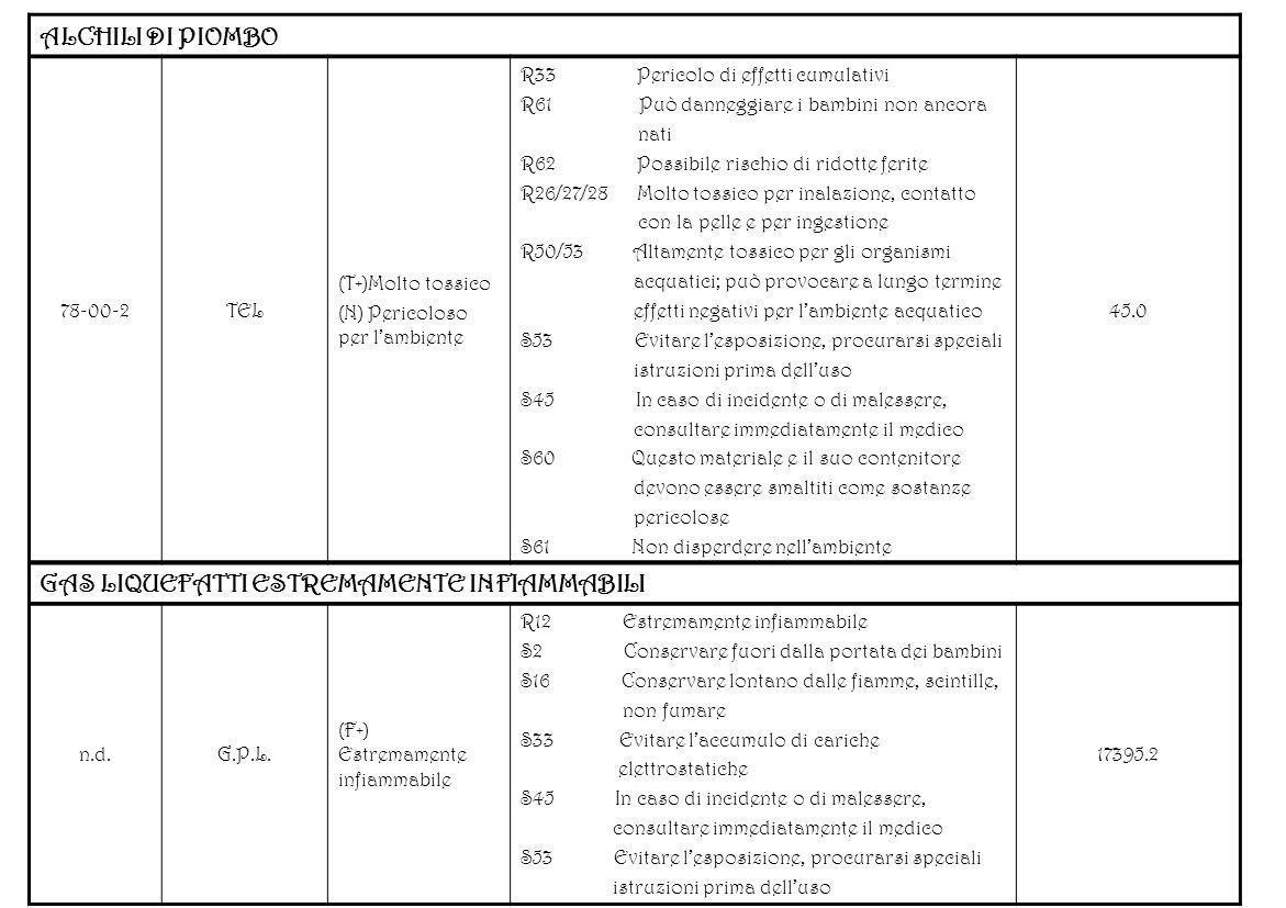 ALCHILI DI PIOMBO 78-00-2TEL (T+)Molto tossico (N) Pericoloso per lambiente R33 Pericolo di effetti cumulativi R61 Può danneggiare i bambini non ancor