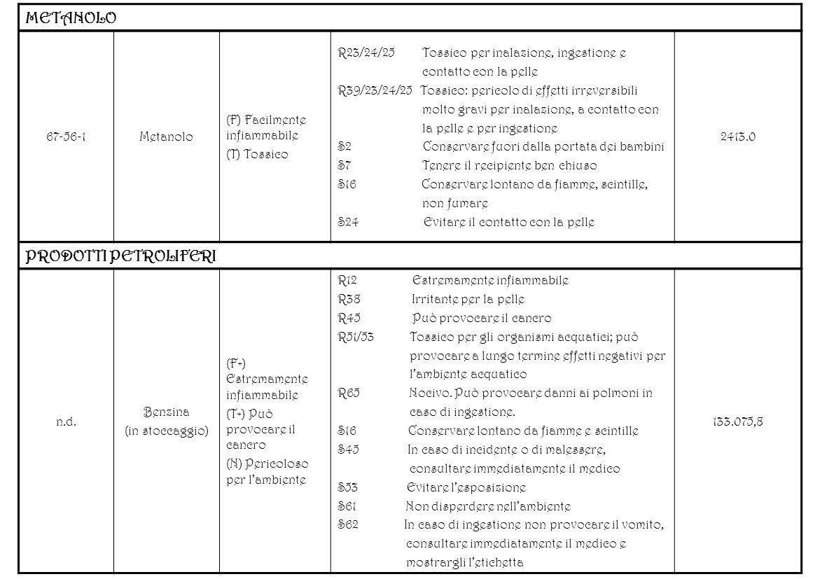METANOLO 67-56-1Metanolo (F) Facilmente infiammabile (T) Tossico R23/24/25 Tossico per inalazione, ingestione e contatto con la pelle R39/23/24/25 Tos