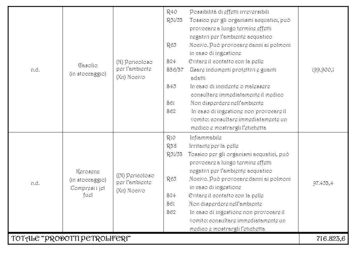n.d. Gasolio (in stoccaggio) (N) Pericoloso per lambiente (Xn) Nocivo R40 Possibilità di effetti irreversibili R51/53 Tossico per gli organismi acquat