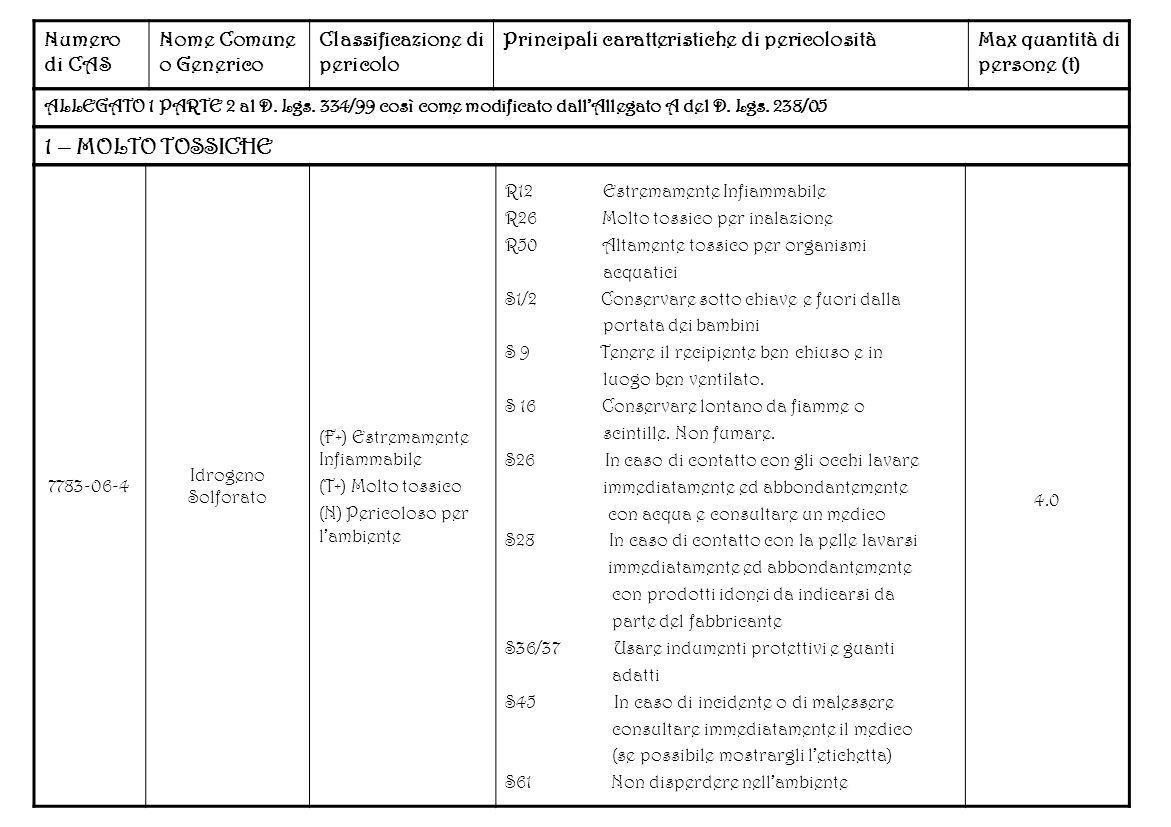 Numero di CAS Nome Comune o Generico Classificazione di pericolo Principali caratteristiche di pericolositàMax quantità di persone (t) ALLEGATO 1 PART