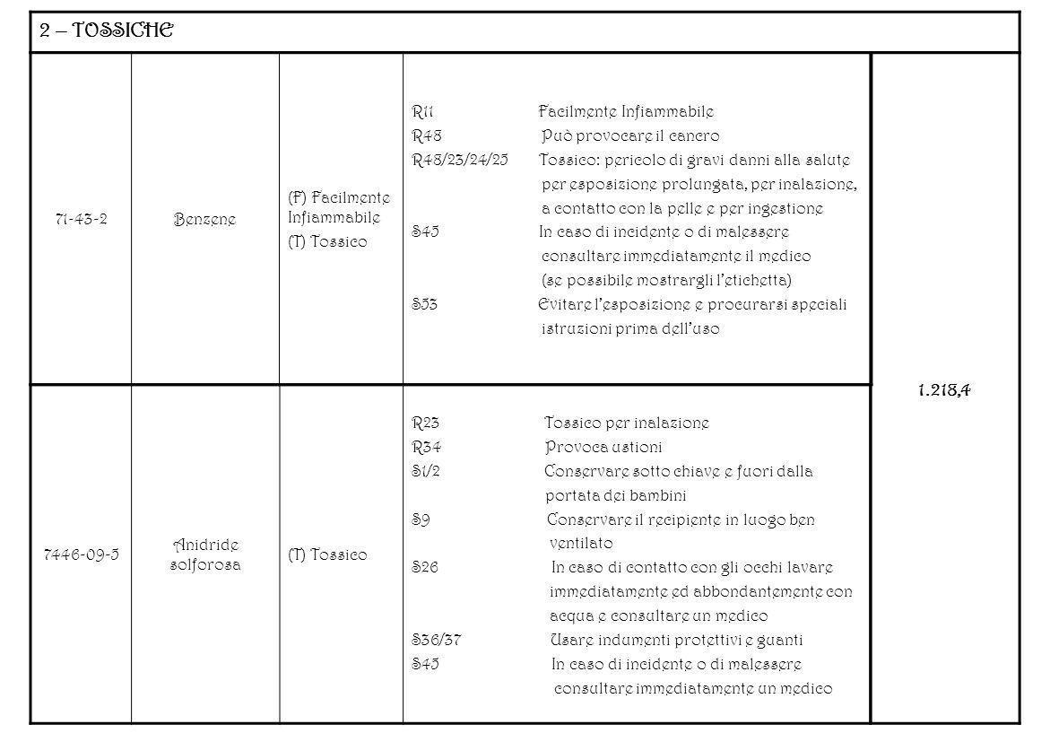 2 – TOSSICHE 71-43-2Benzene (F) Facilmente Infiammabile (T) Tossico R11 Facilmente Infiammabile R48 Può provocare il cancro R48/23/24/25 Tossico: peri