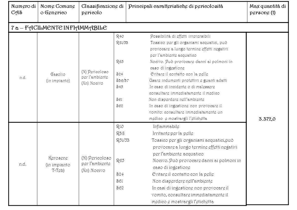 Numero di CAS Nome Comune o Generico Classificazione di pericolo Principali caratteristiche di pericolositàMax quantità di persone (t) 7 a – FACILMENT