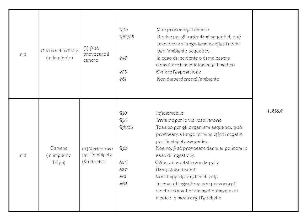 n.d. Olio combustibile (in impianto) (T) Può provocare il cancro R45 Può provocare il cancro R82/53 Nocivo per gli organismi acquatici, può provocare