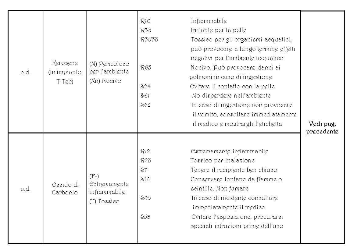 n.d. Kerosene (In impianto T<Teb) (N) Pericoloso per lambiente (Xn) Nocivo R10 Infiammabile R38 Irritante per la pelle R51/53 Tossico per gli organism